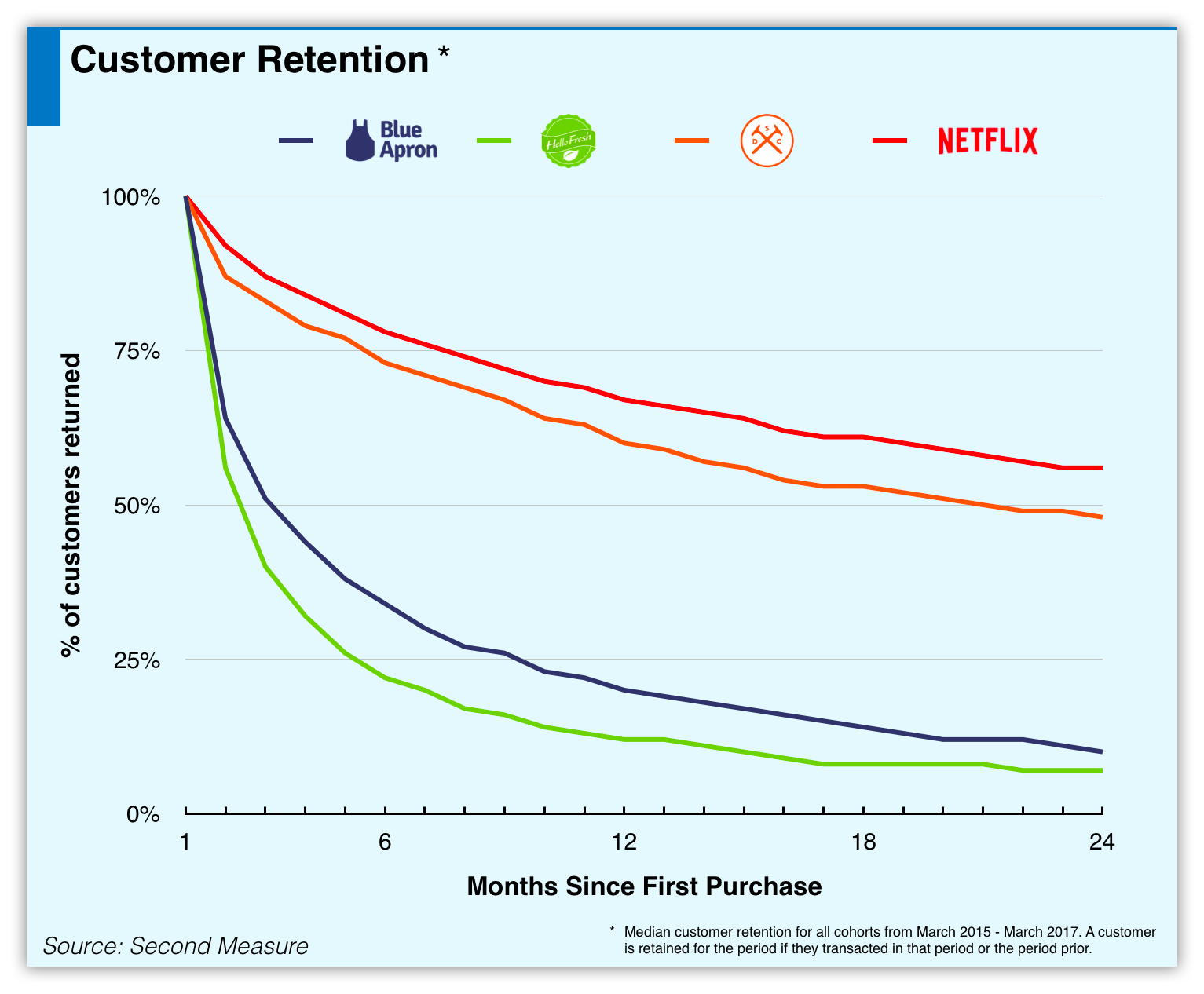 Blue Apron customer retention